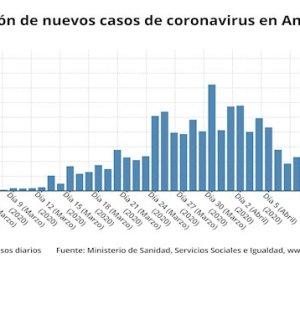 Evolución de casos en Andalucía. FUENTE/ Sanidad