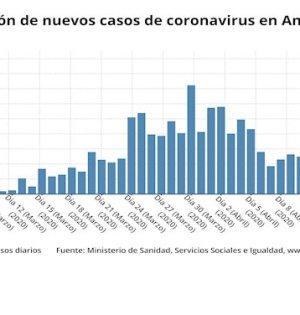 Gráfico de la evolución de nuevos casos en Andalucía. FUENTE/ Ministerio de Sanidad