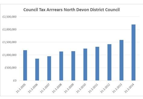 Council Tax Arrears NDDC