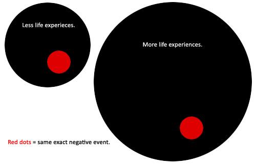 Negative Life Experiences