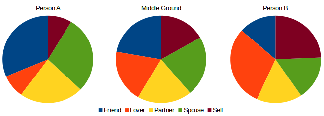 Relationship Pie Middle Ground