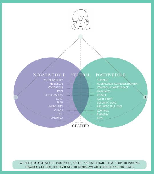 DUALITY CHART