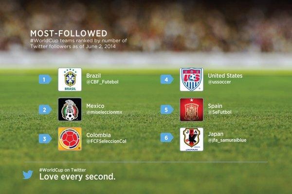WC followed team twitter selecciones futbol