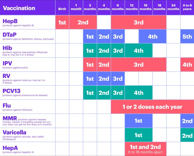 Baby Vaccination Chart
