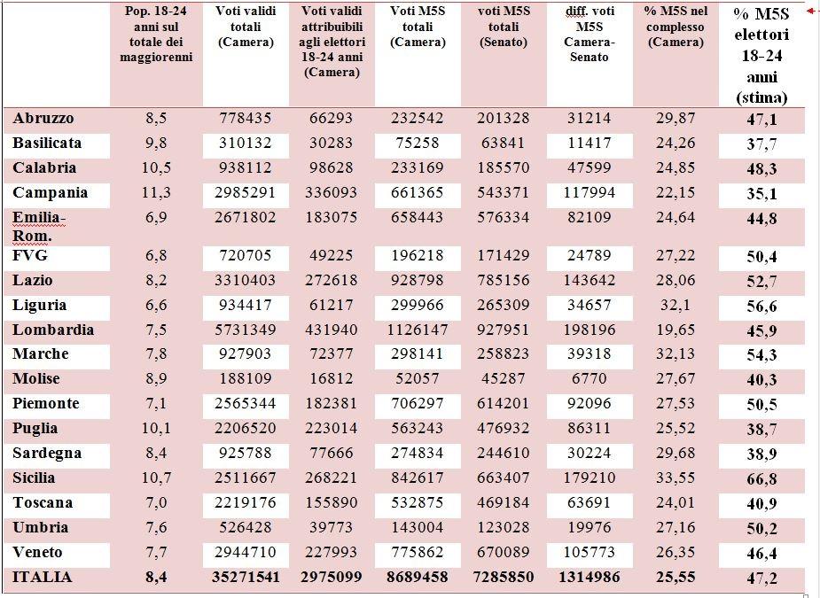 Voti validi alla Camera e al Senato e stima della percentuale di voti per il M5S tra la popolazione di 18-24 anni. Elezioni politiche 2013
