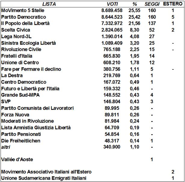 Se avessimo votato col proporzionale oggi sarebbe Grillo a inseguire Bersani.