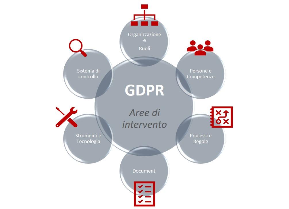 gdpr-aree-intervento-grafica