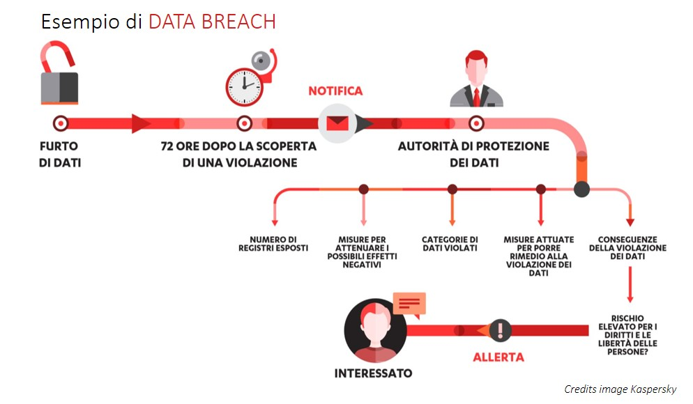 gdpr-data-breach-notification-infografica