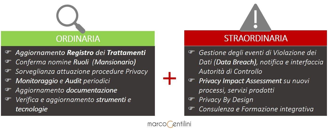 consulenza-privacy-gdpr-fase-gestione-manutenzione-costo