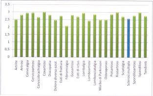 Grafico dei risultati VAS