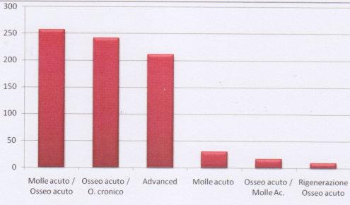 Grafico suddivisione pazienti