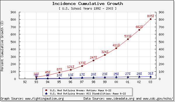 Trend di crescita dell'autismo