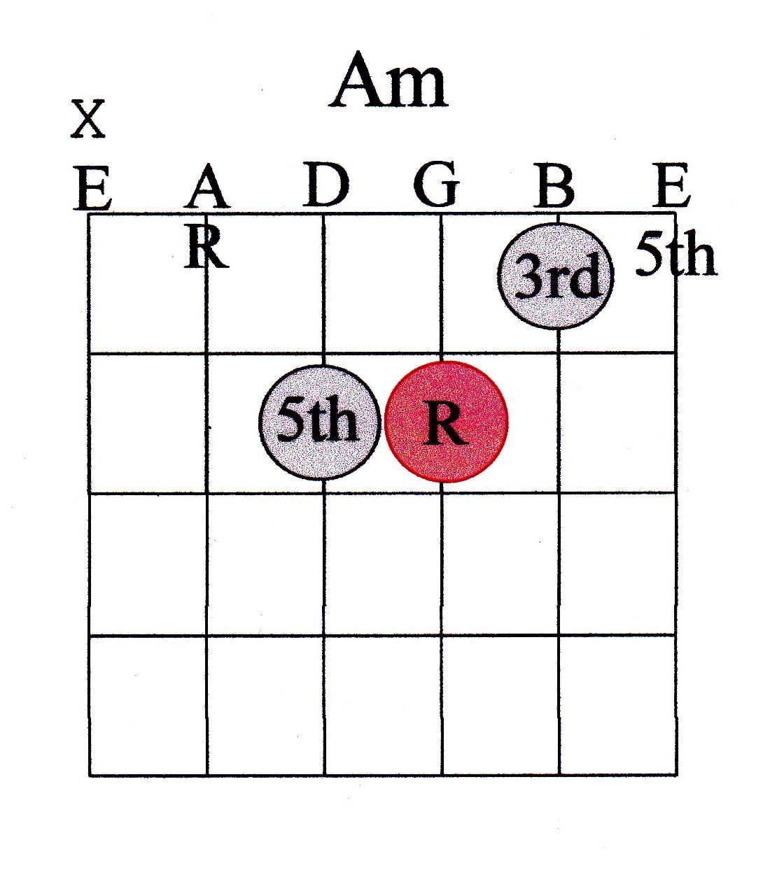 guitar chord guide beginner marcus curtis music. Black Bedroom Furniture Sets. Home Design Ideas