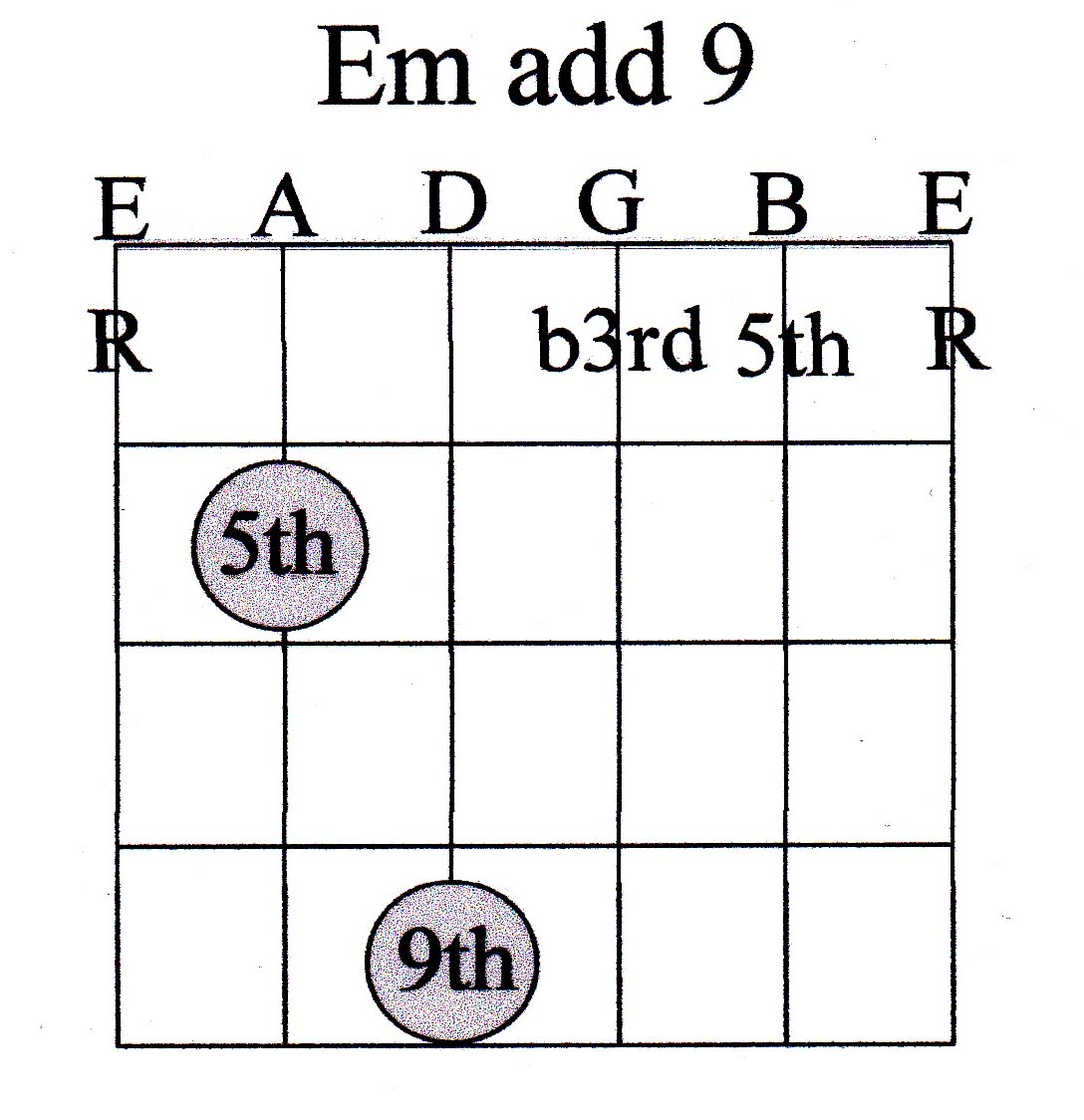 Guitar chord guide advanced marcus curtis music 20 chord hexwebz Image collections