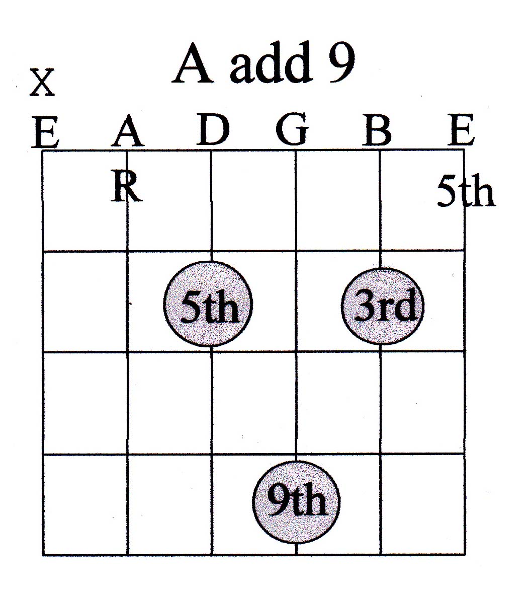 Guitar chord guide advanced marcus curtis music 21 chord hexwebz Image collections