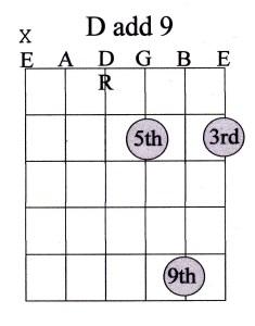 23 chord