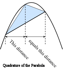 Image:Parabola-and-inscribed triangle text.png