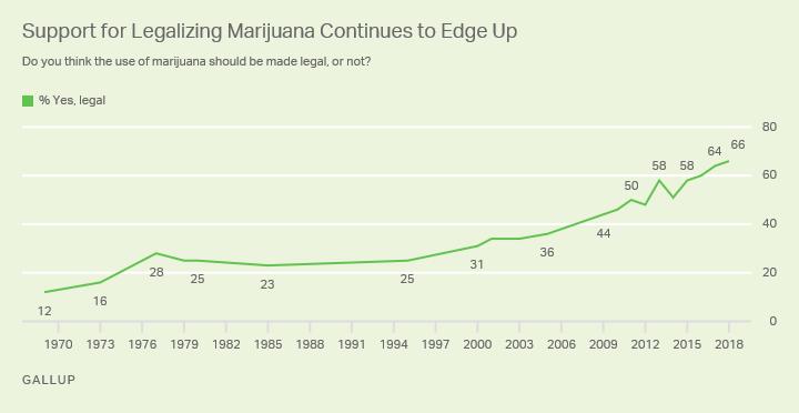 medical marijuana support statistics