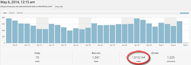 estadisticas-web-1-millon-de-visitas