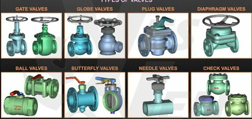 Four Main functions of valves , Names, category and types.
