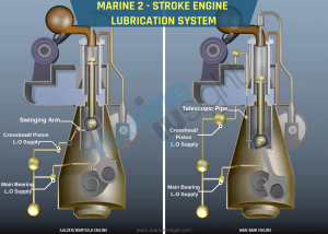 Ship's Main Engine Lubrication System Explained