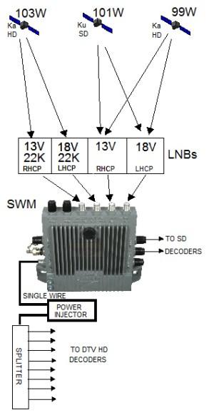 Satellite TV at Sea, , LNB  Low Noise Block Downconverter, LNB Local Oscillator (Low and High