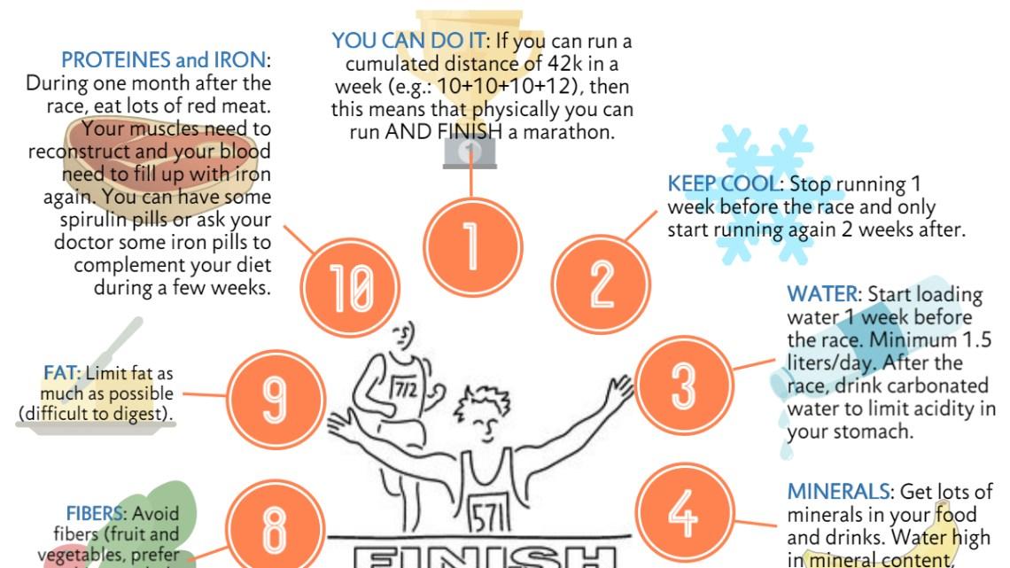 10 trucs faciles pour préparer son premier marathon