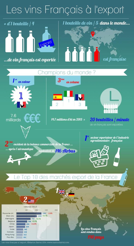 infographie vins français et export