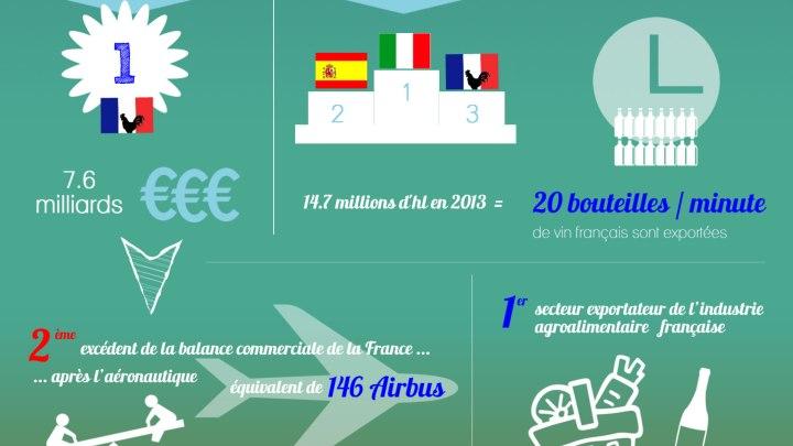 Infographie : les vins Français à l'export