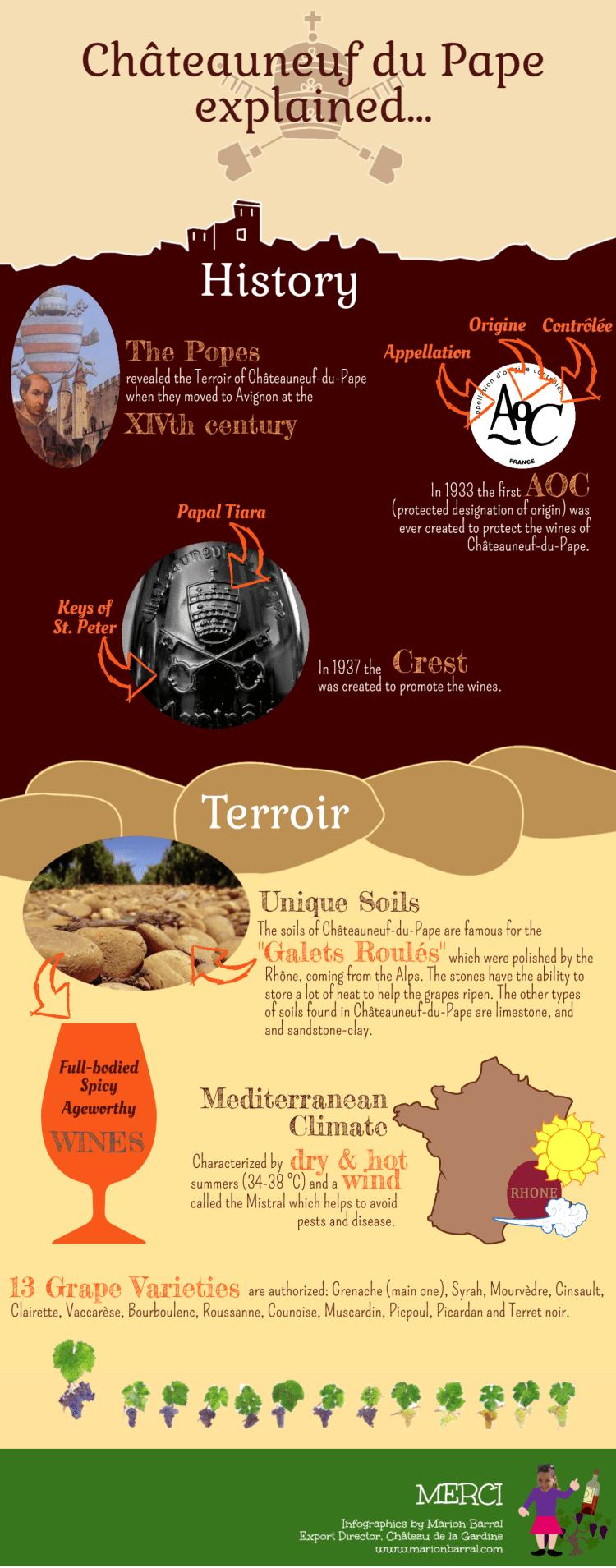 INFOGRAPHICS explaining Chateauneuf-du-Pape wines