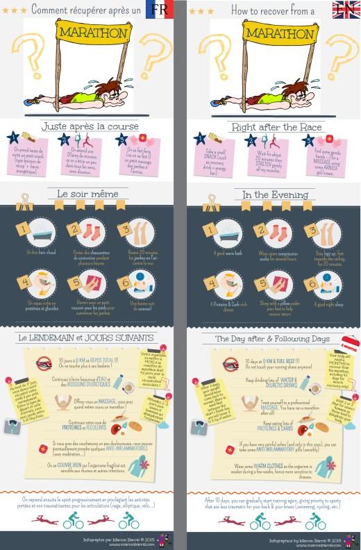 comment récupérer après un marathon how to recover from a marathon (infographie)