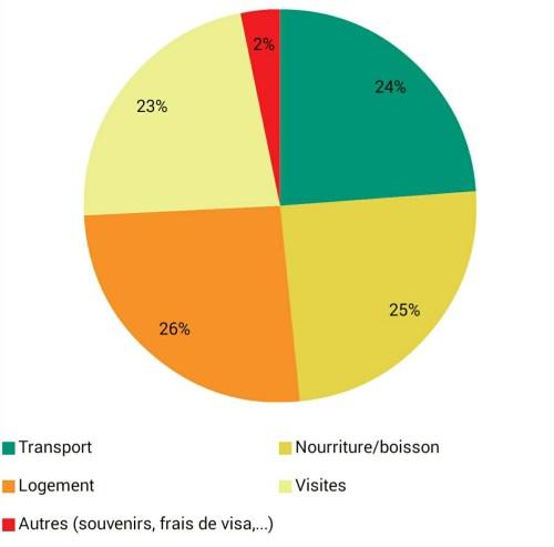 repartition dépenses thailande
