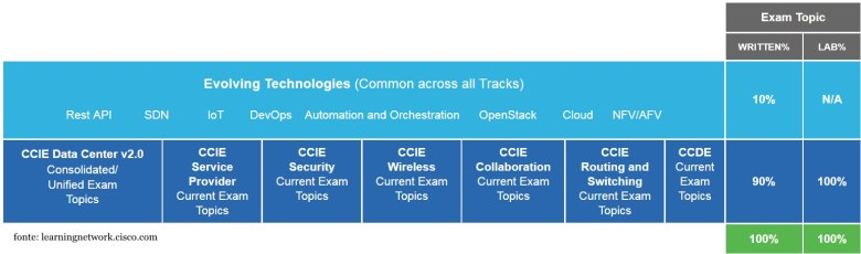 CCIE evolving technologies