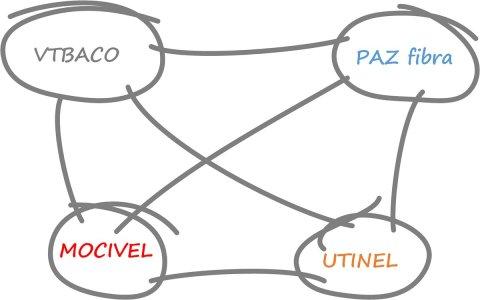 ISP full mesh