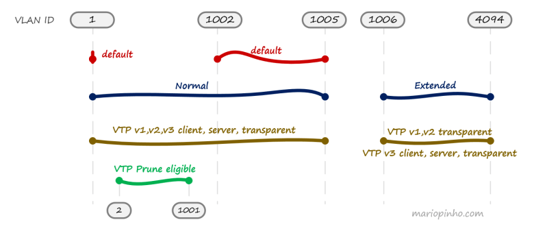 VLAN ranges