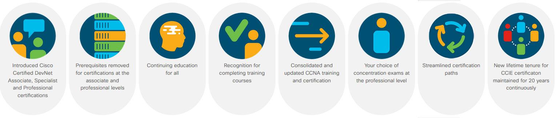 """""""Next Level"""" – Actualizações do programa de certificações Cisco"""