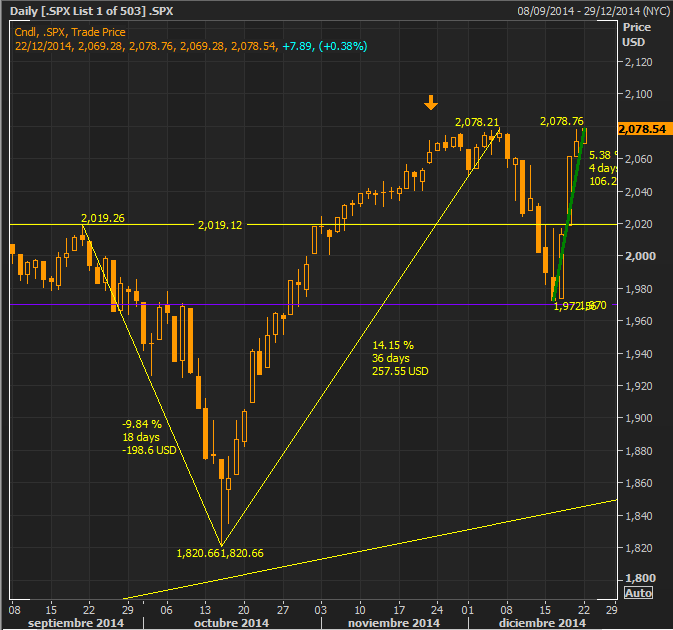 SP500 - All time high