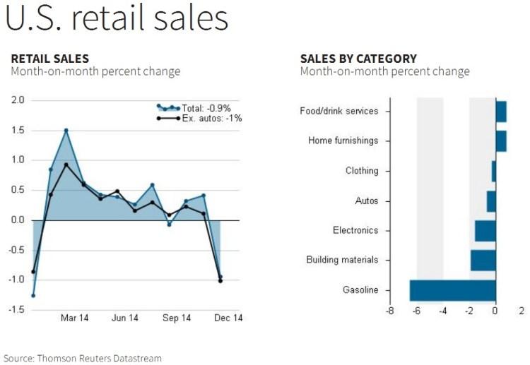 Retail Sales Jan '15