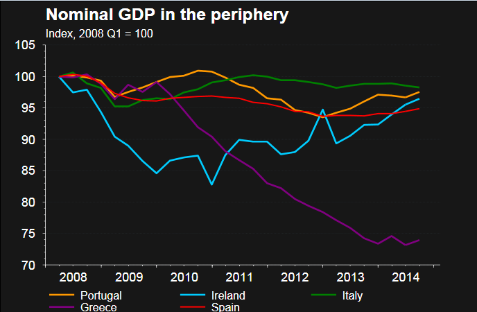 Nominal GDP