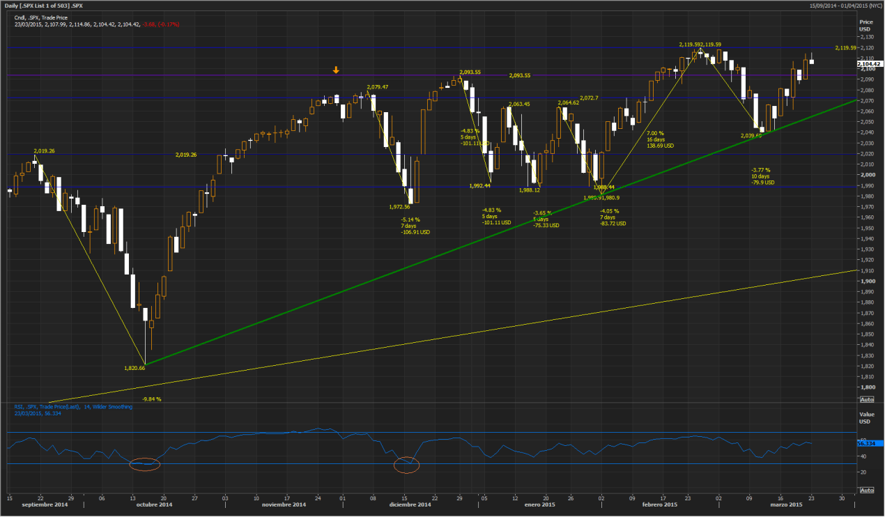 SPX March 23 2015