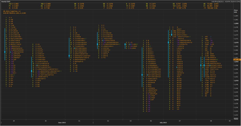 Market Profile SPX Jul 8th, 2015