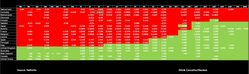 Sovereign bond yield