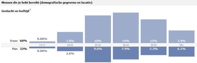 facebook statistieken