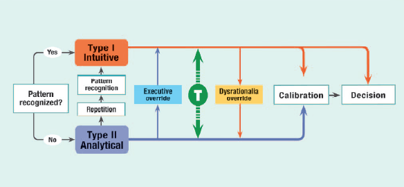 type I and type II thinking in medicine. Thinking fast and slow in medicine.