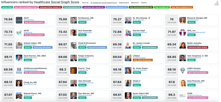 Healthcare Influencer Score for Doctors on Social Media
