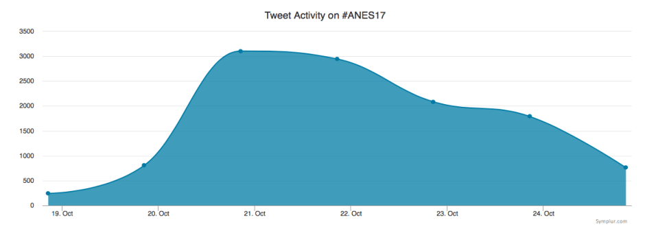 tweet volume map during #ANES17