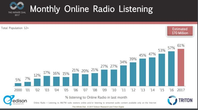 growth of online listening
