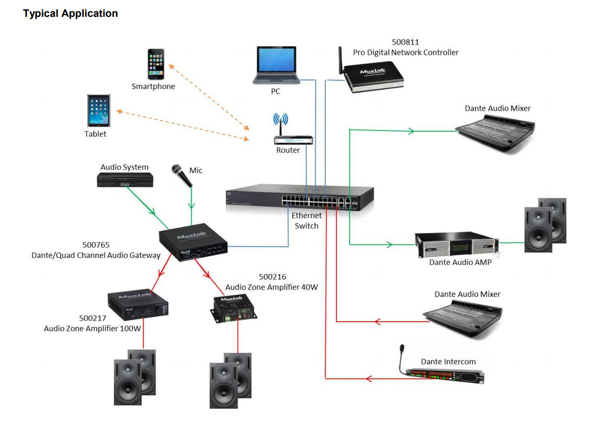 Muxlab Dante Quad Channel Audio Poe Gateway
