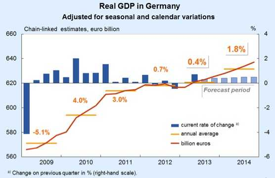 Real GDP Germany