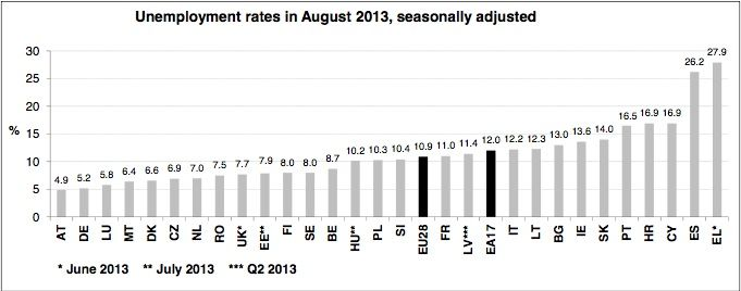 unemployment rates August 2013